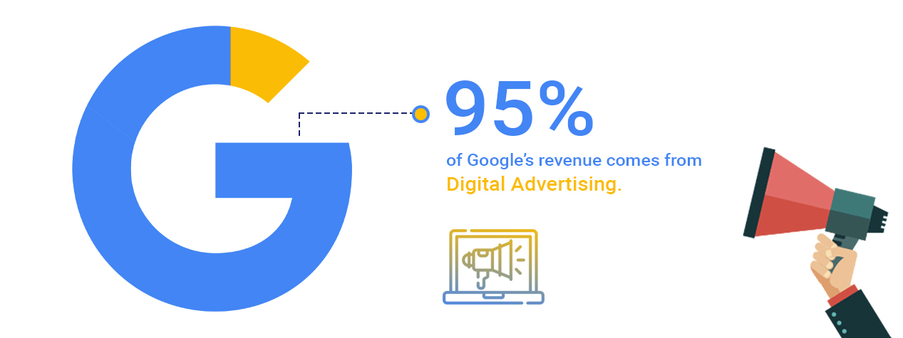 95% of Google's revenue comes from Digital Advertising.